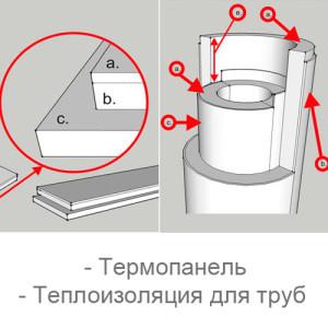 Теплоизоляция (термопанели, для труб)